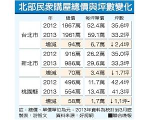 台北房子越来越贵,面积越来越小