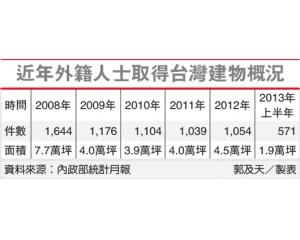 2013年上半年外籍人士在台湾投资买房增长35%