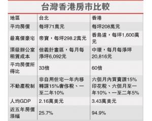 台北、香港房价对比,买哪里性价比高