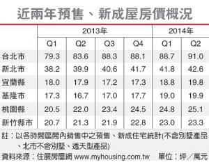 逆势上涨,台湾新房价格上涨二成