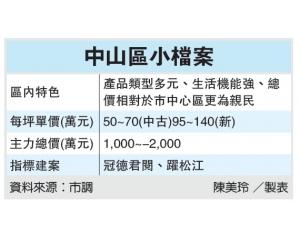 台北中山区为交通枢纽,二手房房价每坪米50万台币