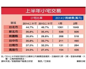 台湾小户型住宅交易量活跃,台北比例最高