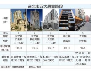 台北市房价最高的5个路段,每坪米上百万