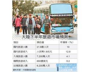 陆客出境旅游减少但暑假观光客来台人数还是第一名