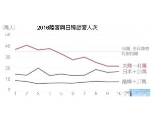 2016大陆赴台旅游人数爆跌,但台湾观光客照样破千万WHY