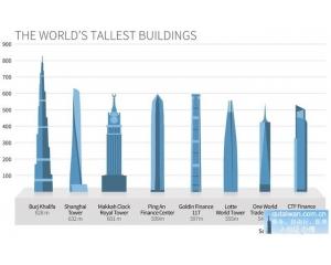 全世界最高大楼台北101下降到第九