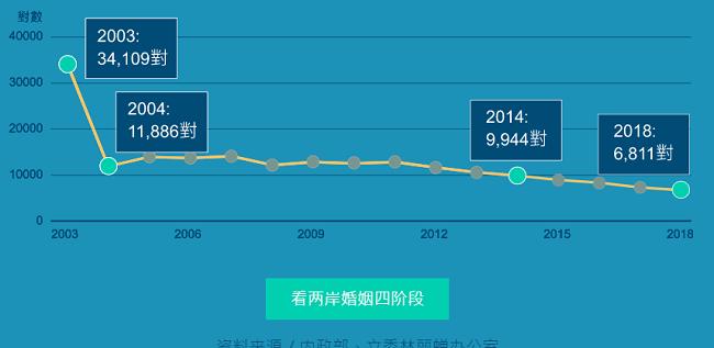 大陆与台湾最近15年结婚人数走势图
